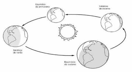 Movimentos Da Terra So Geografia