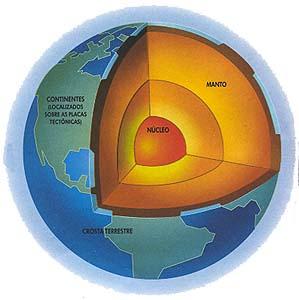 018014a39a A Terra possui a sua estrutura interna dividida em três camadas, descritas  a seguir.